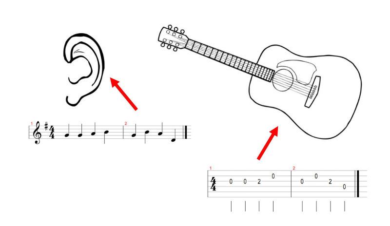 About TAB and custom guitar tab, get custom transcriptions